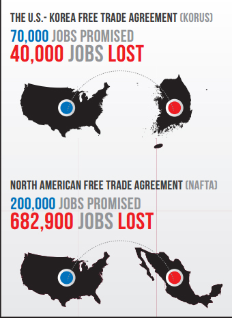 TPP Job Loss
