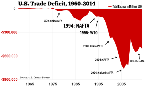 U.S. Trade Deficit Yearly Chart